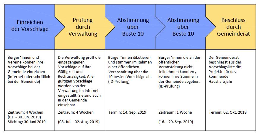 Bild BuergerBudget Ablauf
